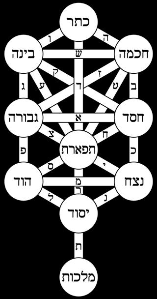 dieci-sefirot