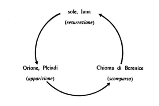 Orione-Pleiadi-Chioma-Luna