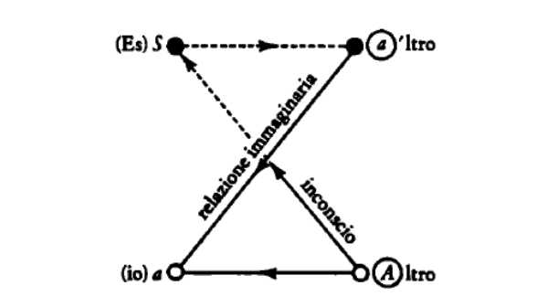 schema-Altro-Lacan