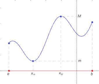 teorema-Weierstrass-funzione-continua-intervallo-chiuso-e-limitato