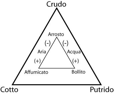 triangolo-cucina-Lévi-Strauss
